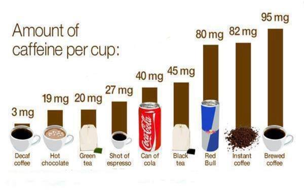 Amount Of Caffeine per Cup - Coffee Tea Cola Healthy Fitness Abs