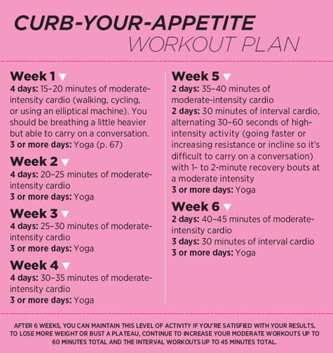 Curb-Your-Appetite Workout Plan - Healthy Fitness Exercise Body