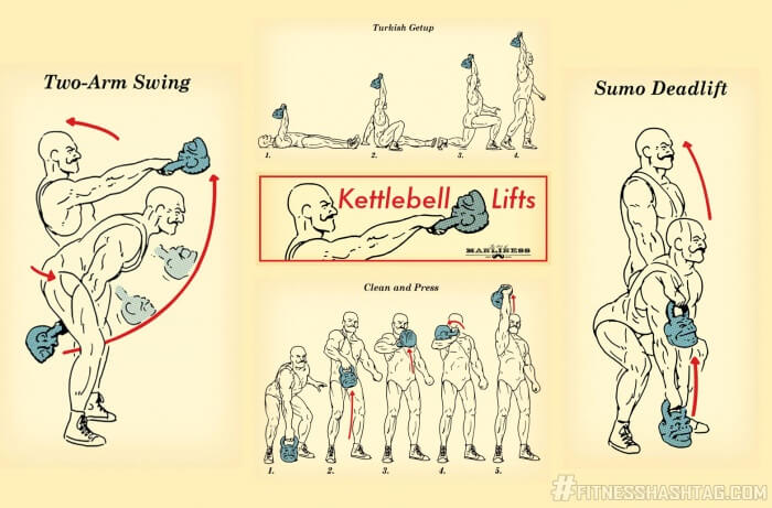 Kettlebell Lifts - Healthy Fitness Workout Swing Press Sixpack