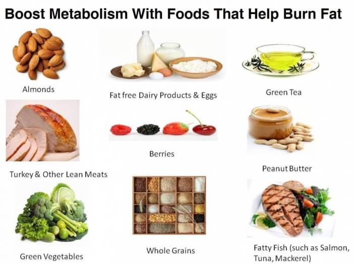 Boost Metabolism with Foods that help Burn Fat - Healthy Fitness