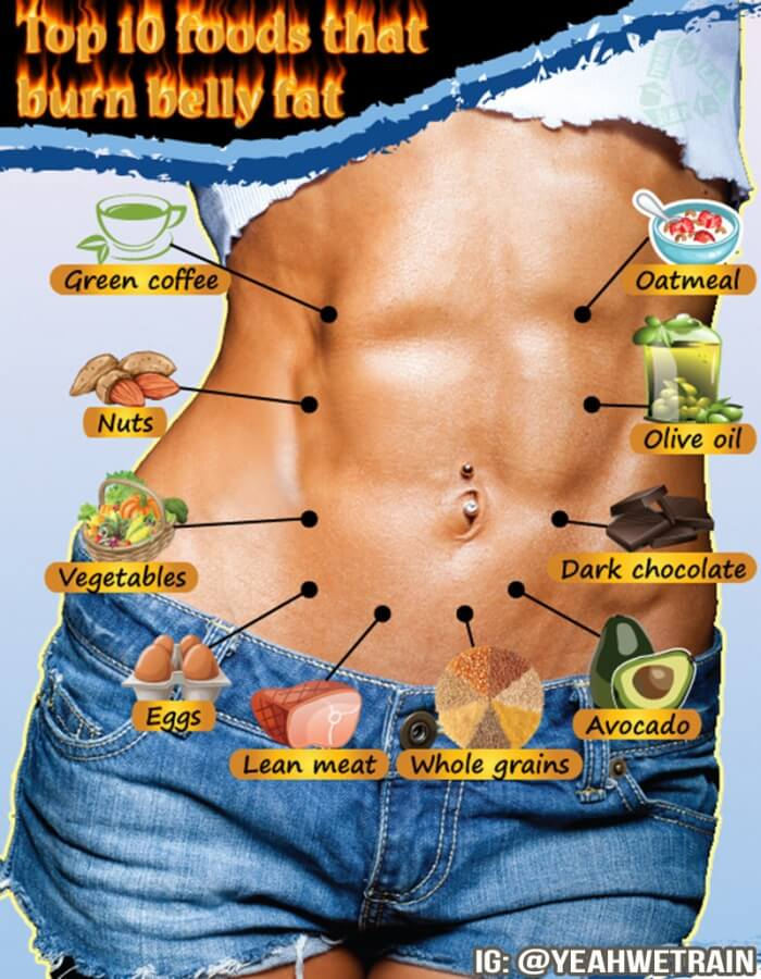 Top 10 Foods That Burn Belly Fat - Healthy Nutrition Tip Sixpack