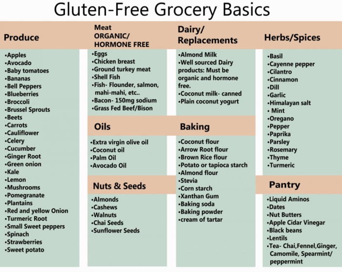 Gluten-Free Grocery Basics - Healthy Fitness Food Eating Tips