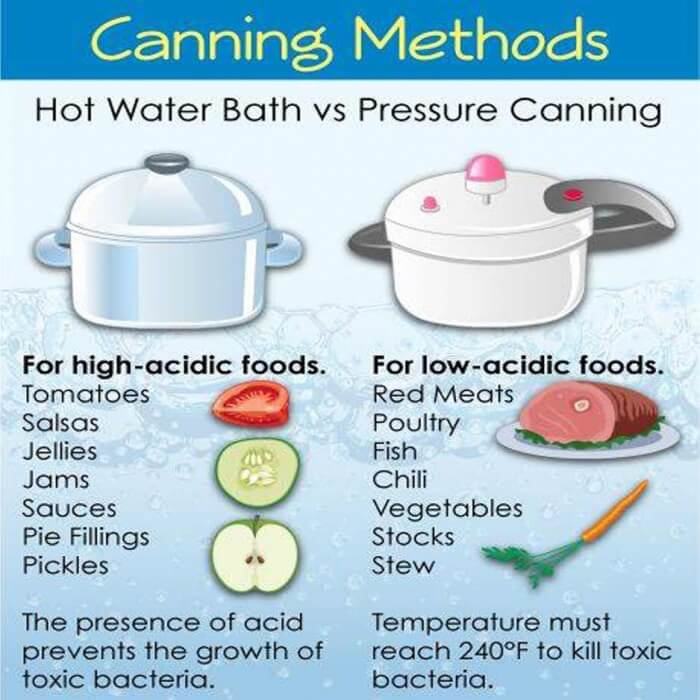 Canning Methods - Hot Water Bath VS. Pressure Canning! Acidic Ab
