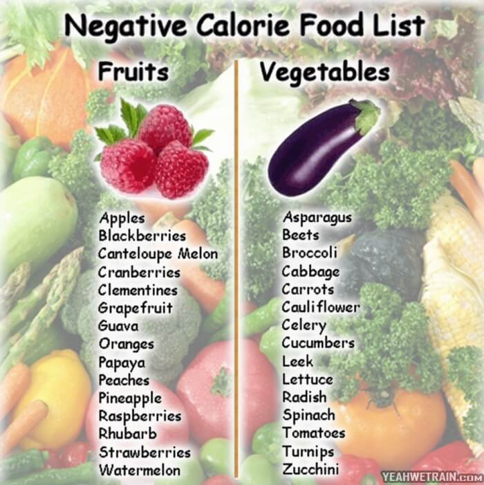 Negative Calorie Food List ! Fruit Vegetables Burn Fat Apples Ab