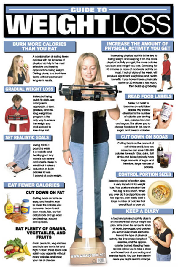 Guite To Weight Loss ! Burn More Calories Than You Eat Gradual..