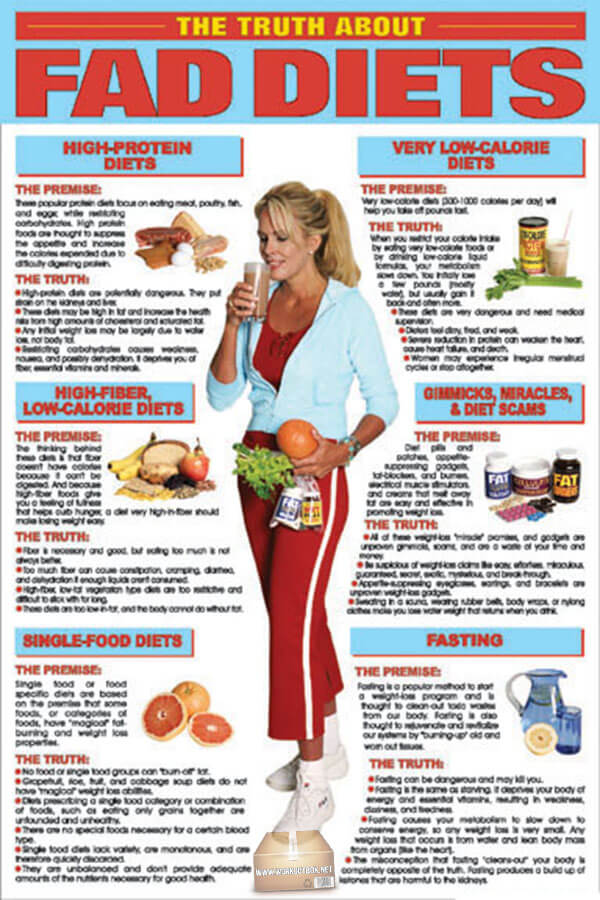 The Truth About Fad Diets ! Very Low-Calorie Diets Gimmicks..
