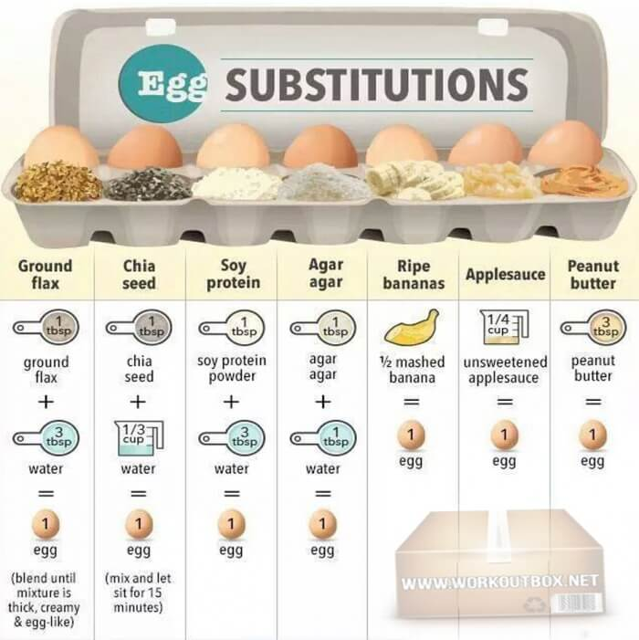 Egg Substitutions - Ground Fiax Chia Seed Soy Protein Agar Ripe