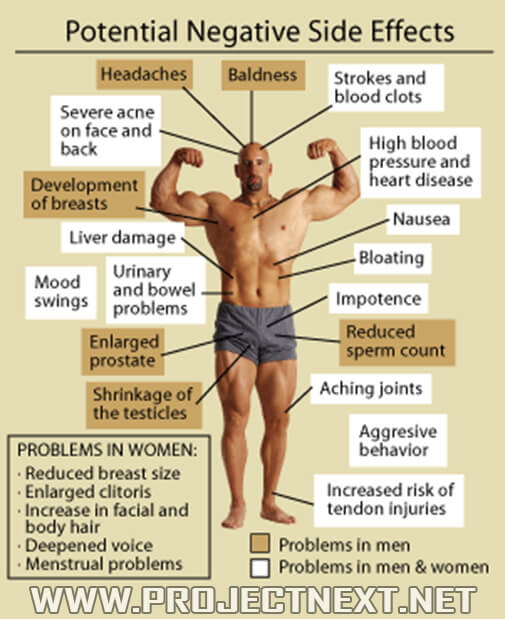 Potential Negative Side Effects Of Steroids - Healthy Fitness Ab