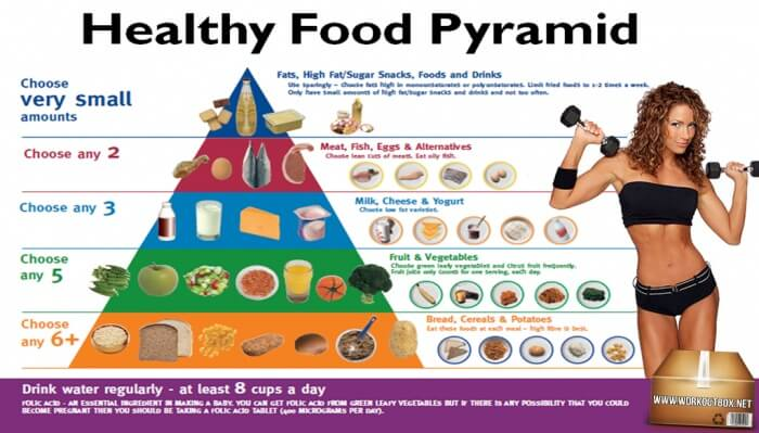 Healthy Food Pyramid - Choose Very Small Drin Water Regularly Ab