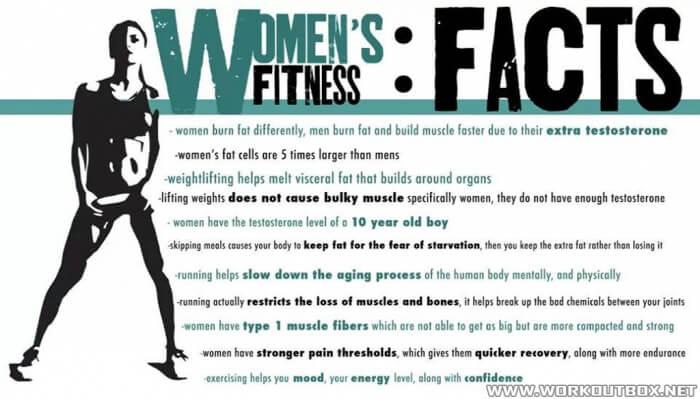 Women\'s Fitnes...